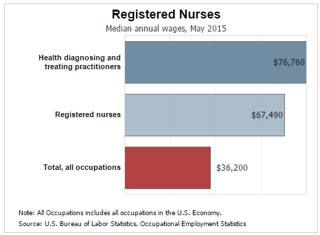 Registered Nurse salary chart from the BLS